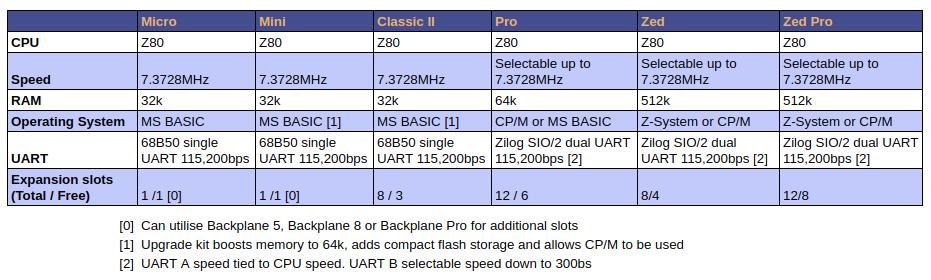 RC2014 Comparison Table